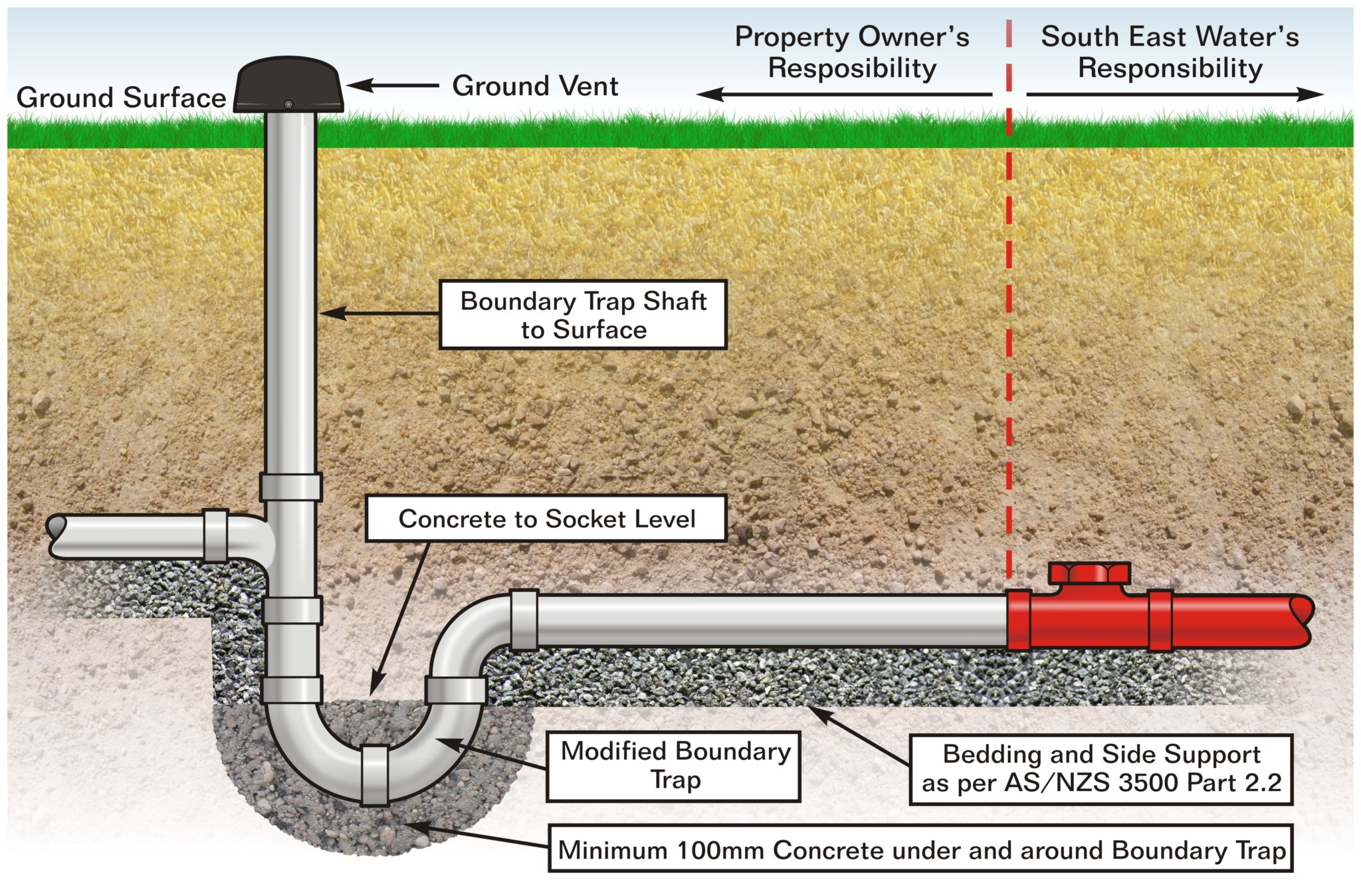 Plumbing a house diagrams plumbing get free image about for Ground drain